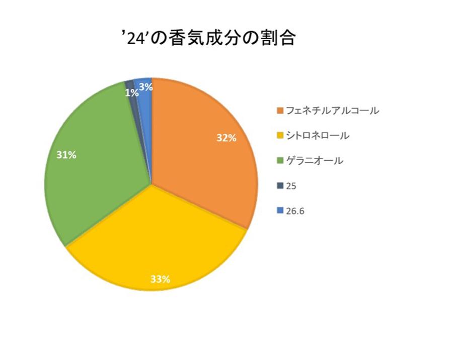 「24」の香気成分の割合