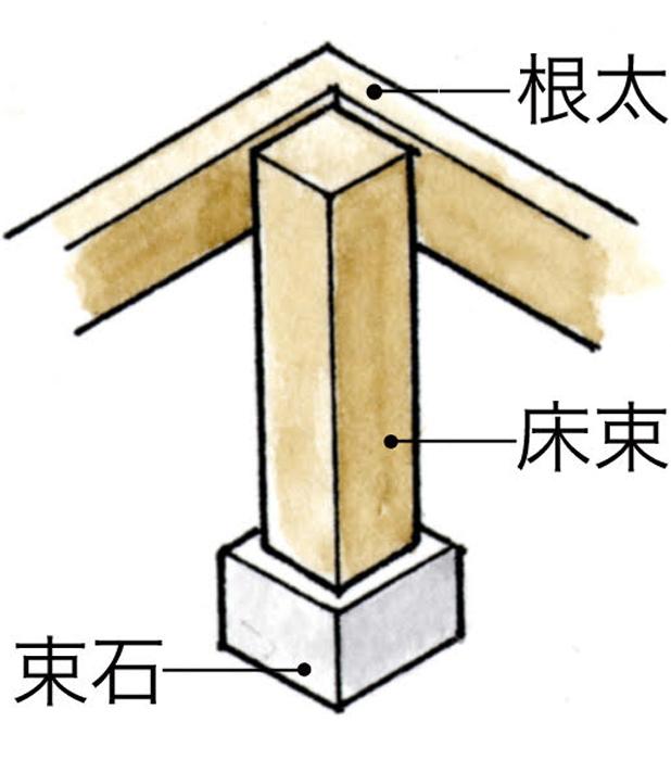 イラスト1 :根太・床束・束石の構成