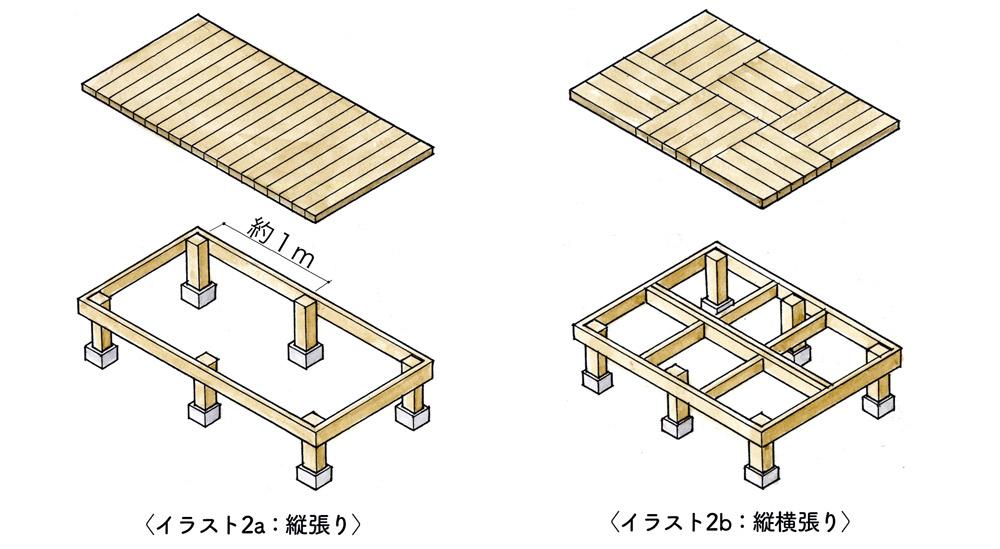 いろいろな床材の張り方-縦張りと縦横張り