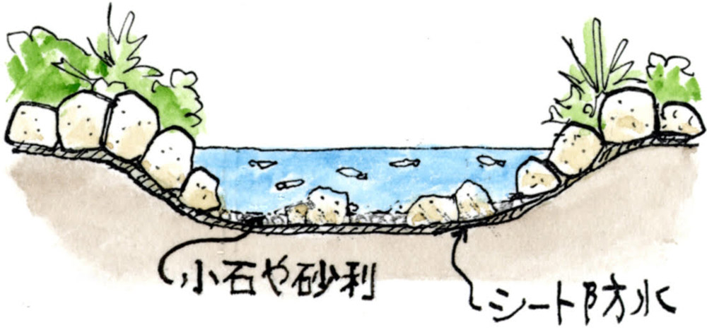 防水シートを敷いた池