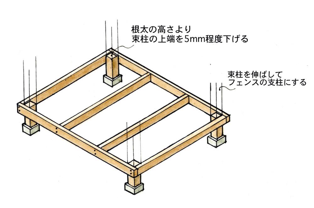 束石と束柱、束柱と根太をビス止めする