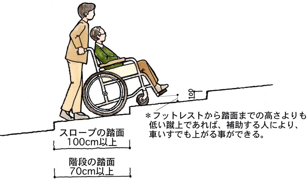 段差のあるスロープや階段
