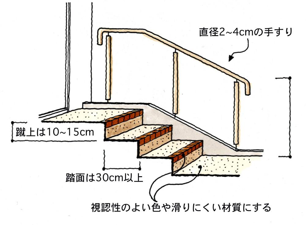 階段のデザイン