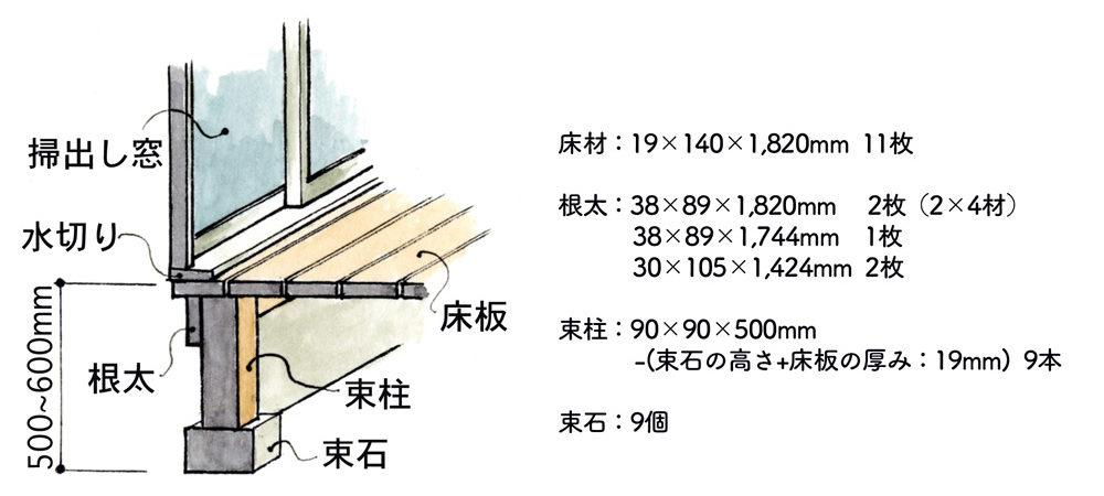 ウッドデッキ床下の断面図