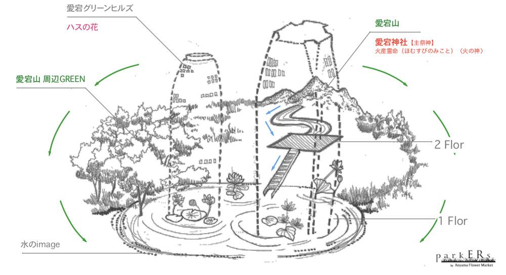 """コンセプトの概念図(水が上流から流れ、水と人の""""たまり""""ができる)"""