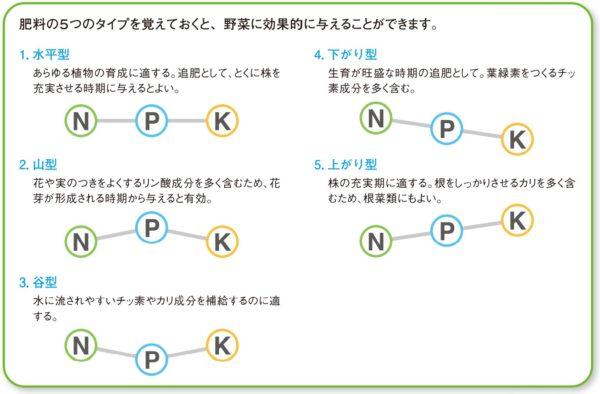 肥料の5つのタイプ