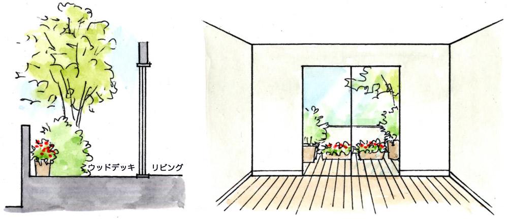 左:断面図/右:室内から見た窓越しの庭 塀際までウッドデッキを広く取り室内の床面と同じレベルにすると広い庭に