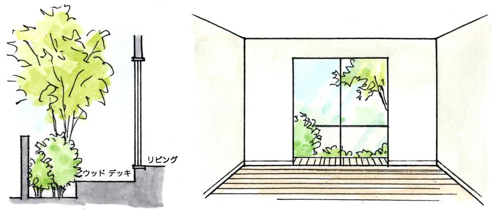 左:断面図/右:室内から見た窓越しの庭 ウッドデッキが室内の床面より低いと庭が狭く見える