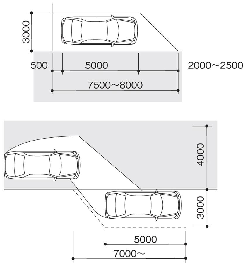 平行駐車のサイズ(単位:mm)