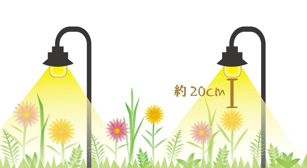 発光部が植栽よりも20cm程度上にあると広がった光を演出
