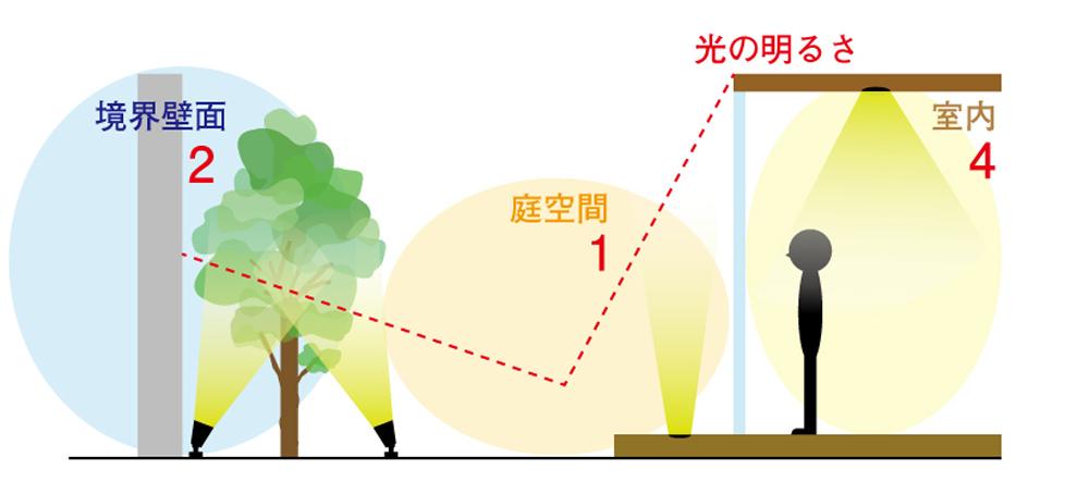 室内:庭空間:境界壁面=4:1:2