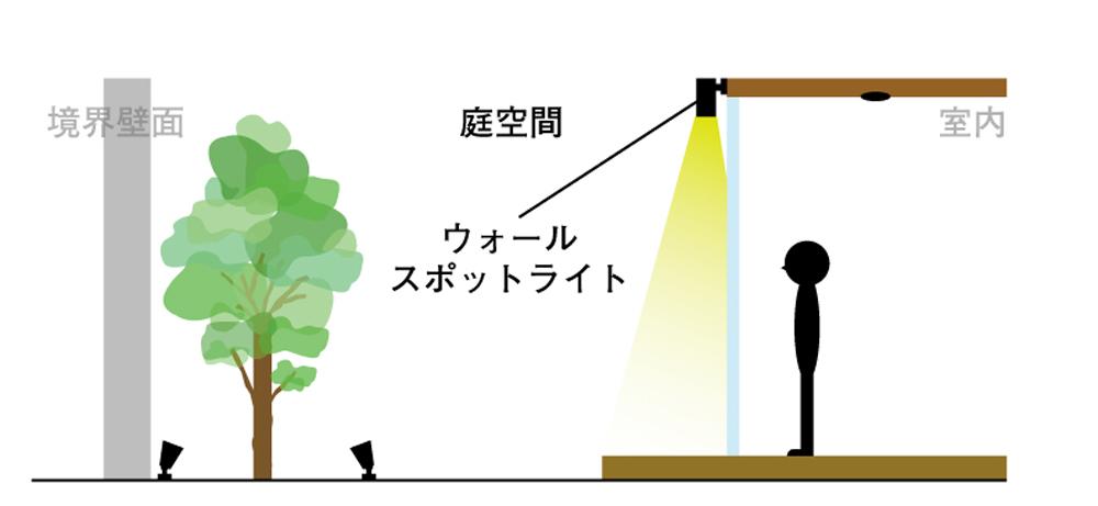 庭空間に光を入れる際
