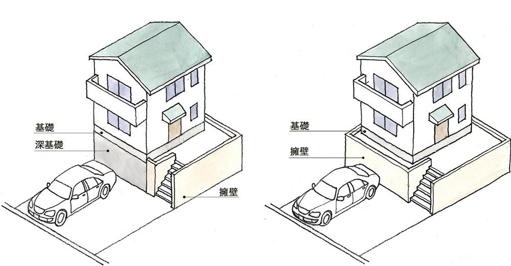 左:基礎と深基礎 右:基礎と擁壁